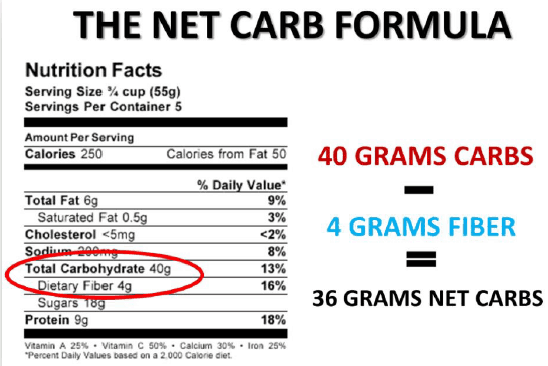 net carb formula starting keto diet