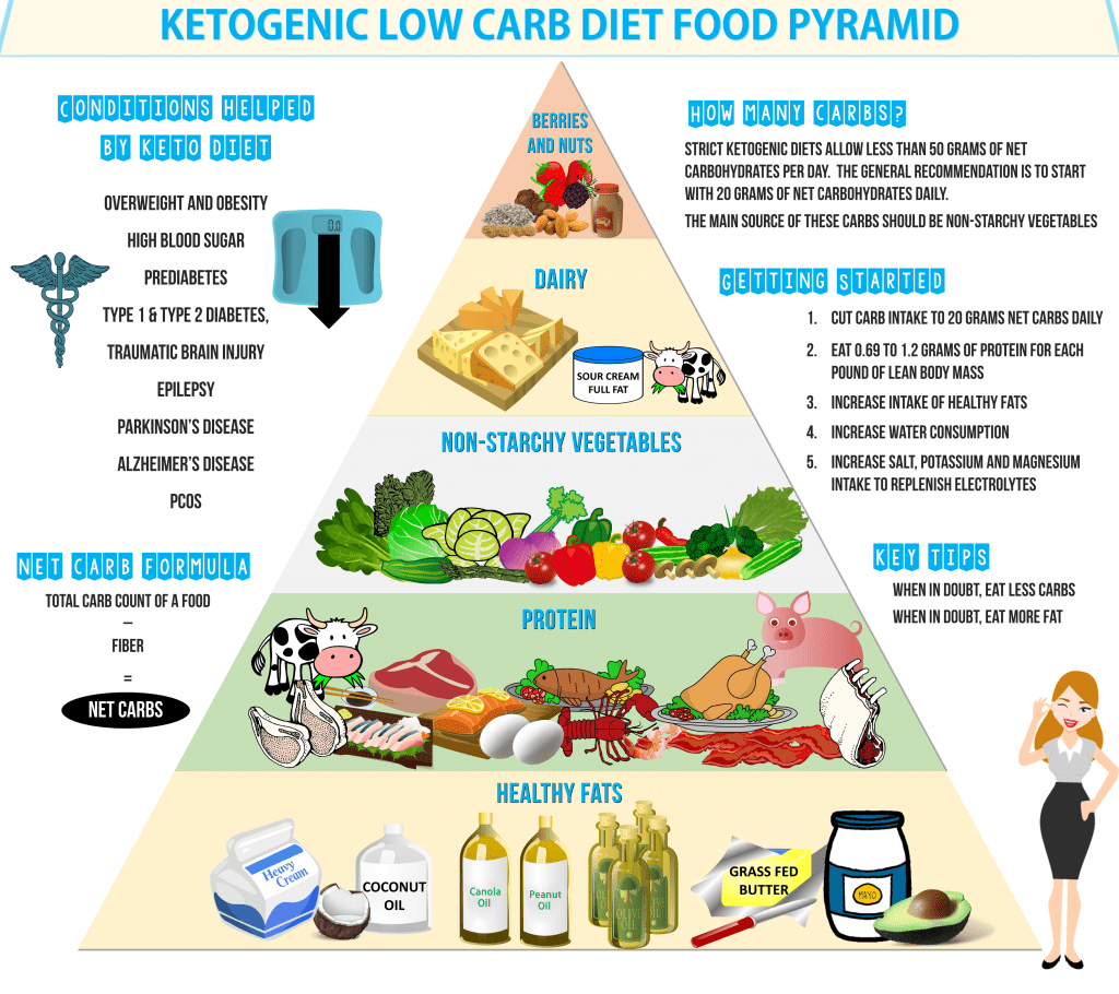 Keto diet food pyramid which shows the keto diet vegetables you can eat