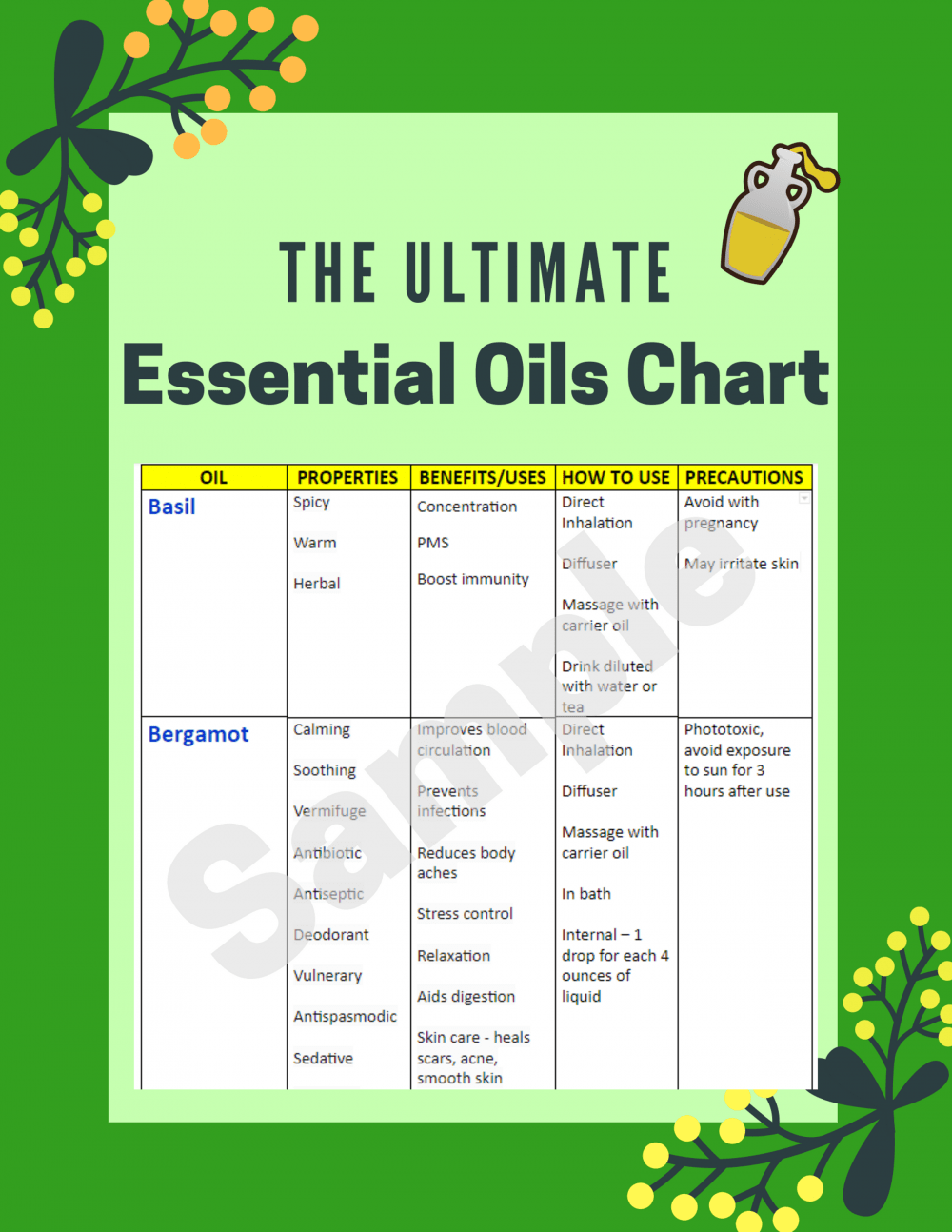 Printable Essential Oils Uses Chart